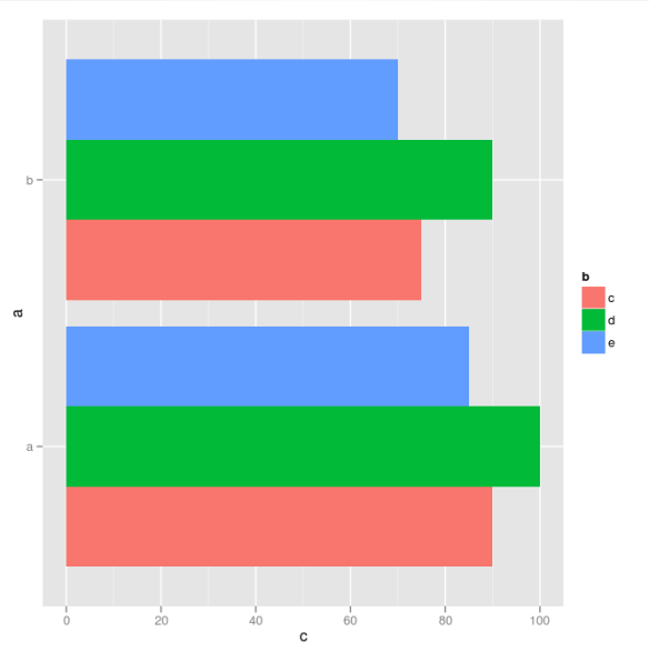 Bar Graph Colours That Work Well