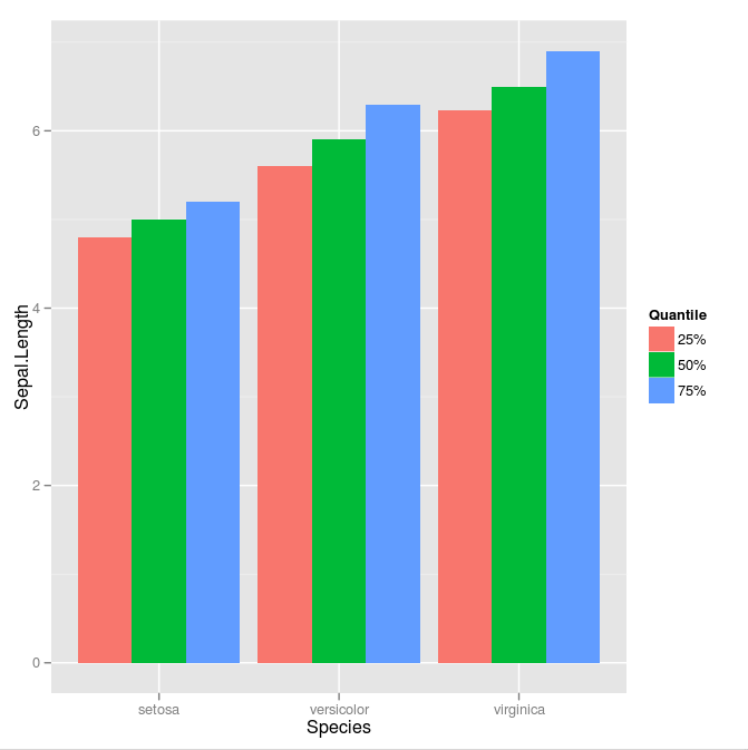bar graph from melted data frame