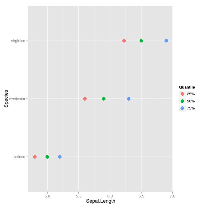 dot plot from melted data frame