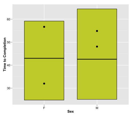 ggplot2: Creating a custom plot with two different geoms