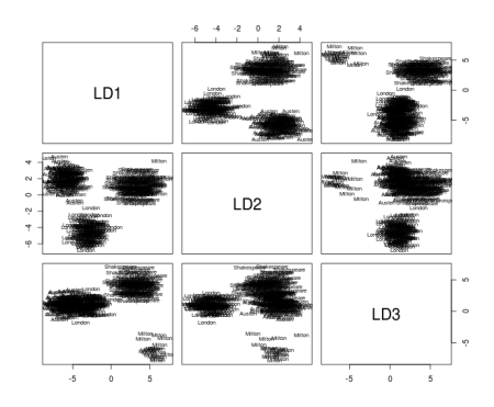 linear discriminants for authorship