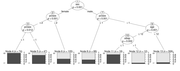 """Binary Classification – A Comparison of """"Titanic"""" Proportions Between Logistic Regression, Random Forests, and Conditional Trees"""