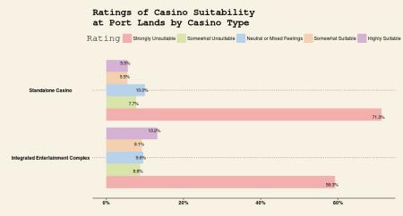 Casino Suitability at Port Lands