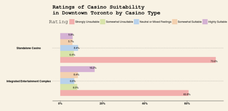 Casino Suitability in Downtown Area