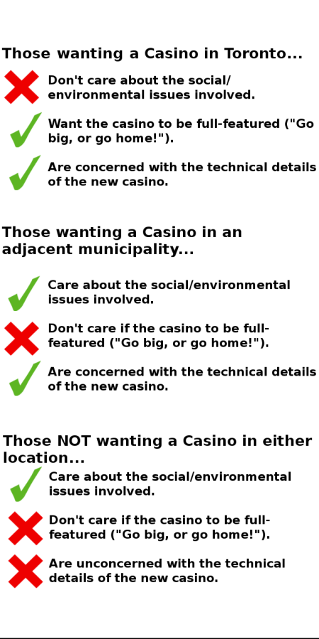Summary of Casino GLMs