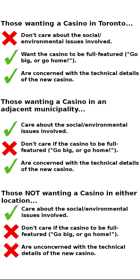 Which Torontonians Want a Casino?  Survey Analysis Part 2