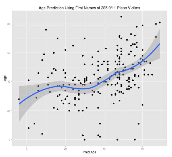 Estimating Ages from First Names Part 2 – Using Some Morbid Test Data