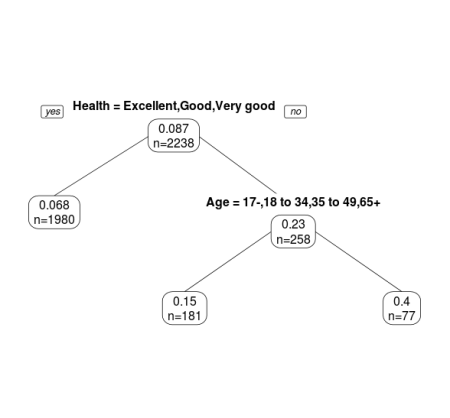Health and Age Tree