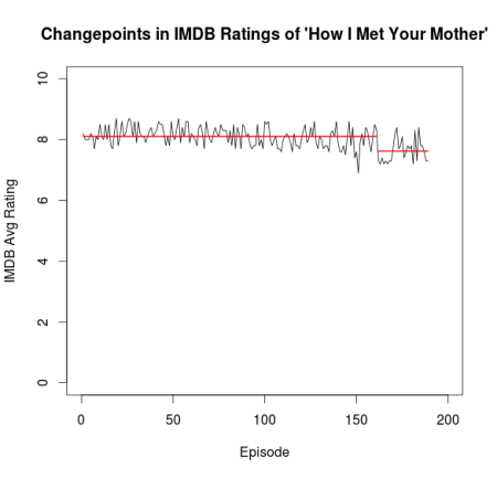 Changepoints in IMDB Ratings of HIMYM