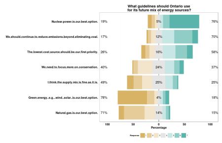 Survey: Importance of Energy Sources