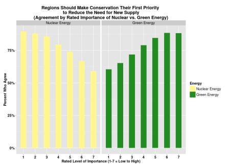 Survey: Regions Should Make Conservation their First Priority