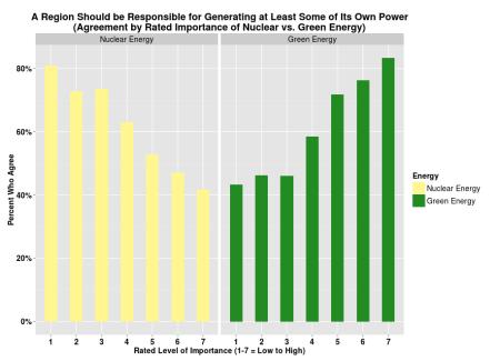 Survey: Self Sustaining Regions
