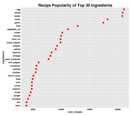 Recipe Popularity of Top 30 Ingredients