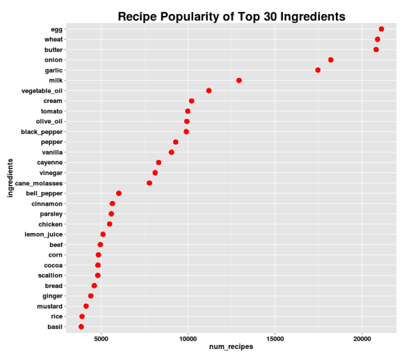 Recipe Popularity of Top 30 Ingredients