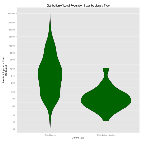Local Population Sizes by Library Type