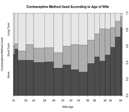 Contraceptive Choice by Age of Wife