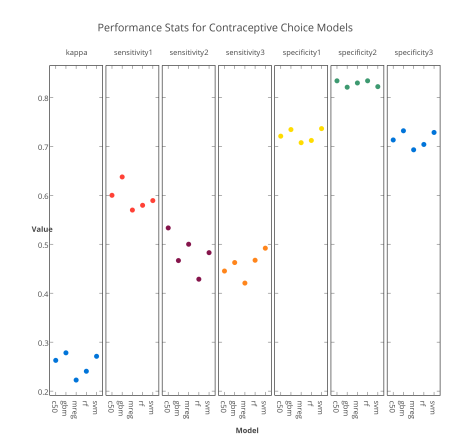 performance_stats_for_contraceptive_choice_models