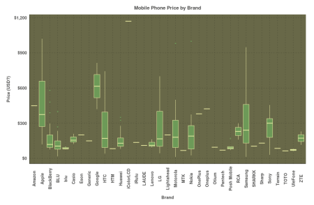 Mobile Phone Prices by Brand