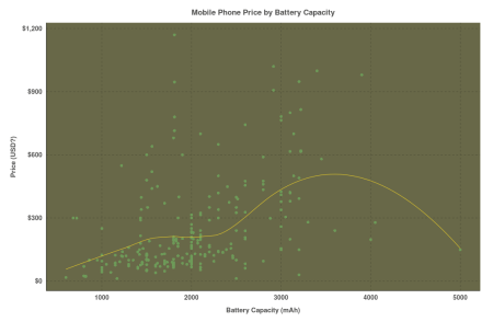Price by Battery