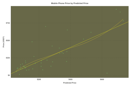 Price by Predicted Price