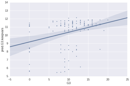Python Scatter Plot - First Model Pred vs Actual