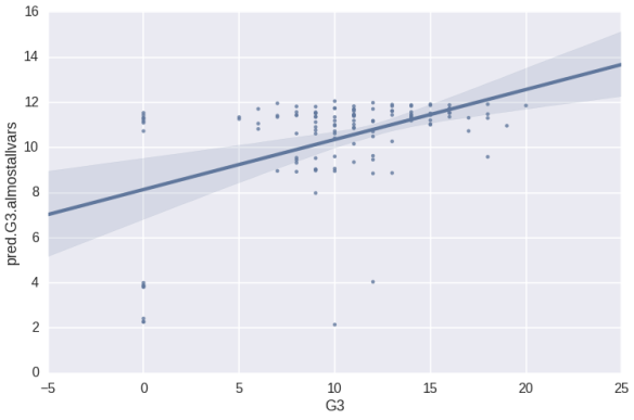 Python Scatter Plot - Second Model Pred vs Actual