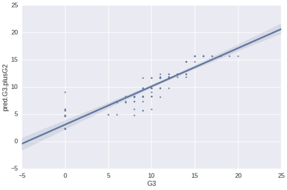 Python Scatter Plot - Third Model Pred vs Actual