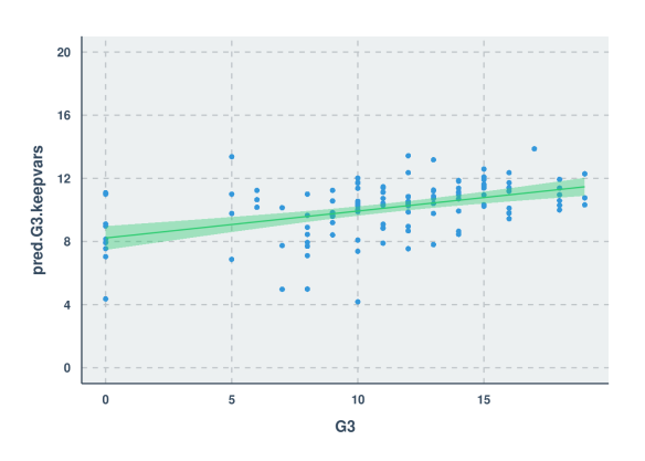 Scatter Plot - First Model Pred vs Actual