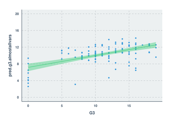 Scatter Plot - Second Model Pred vs Actual