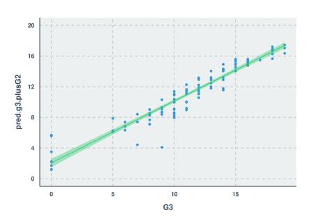 Scatter Plot - Third Model Pred vs Actual