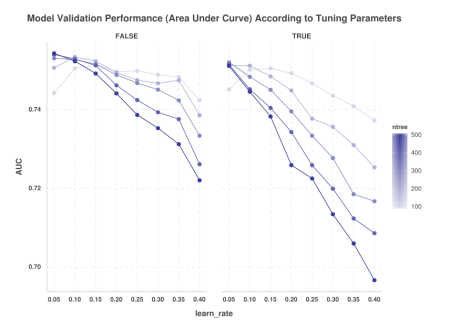 AUC by Tuning Parameters