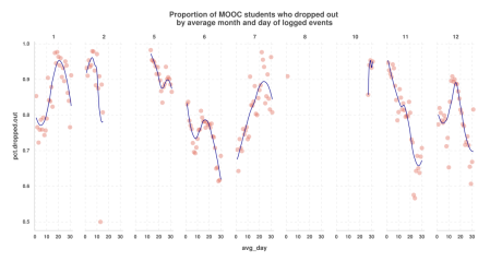 MOOC dropout by avg month and day